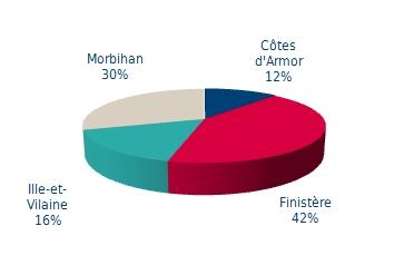 Les emplois des EMR en Bretagne